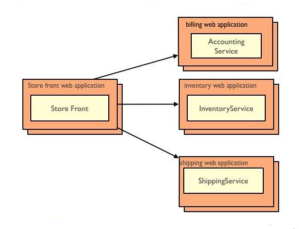 microservices_arch