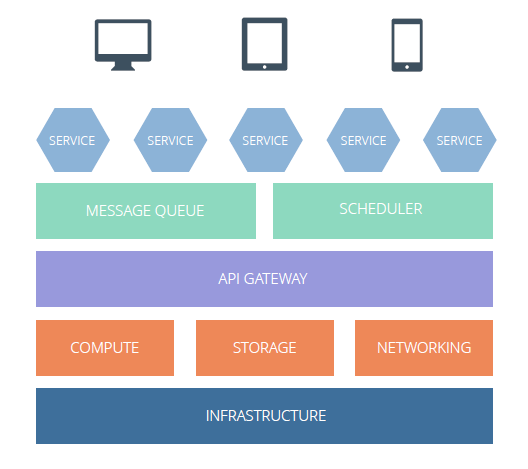microservices_stack