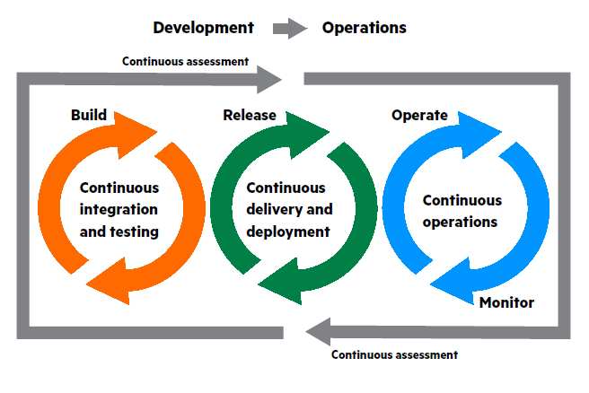 devops_cycle