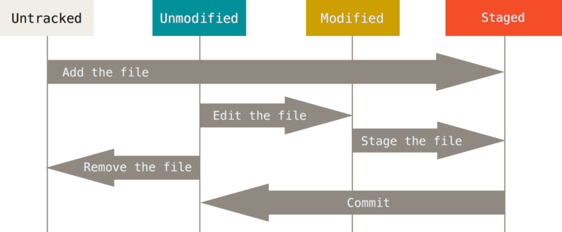 git-file-lifecycle