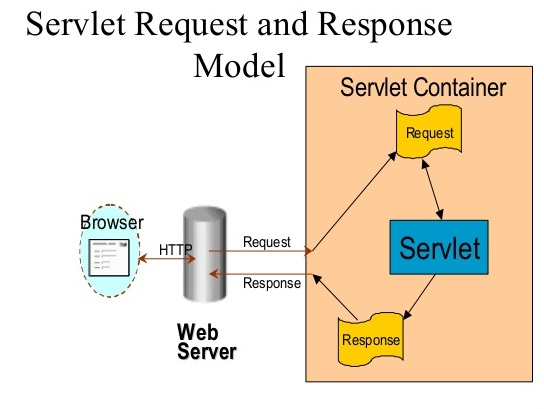 servlet-basic-request